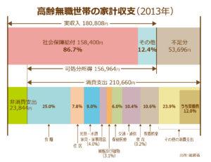 高齢無職世帯の家計収支